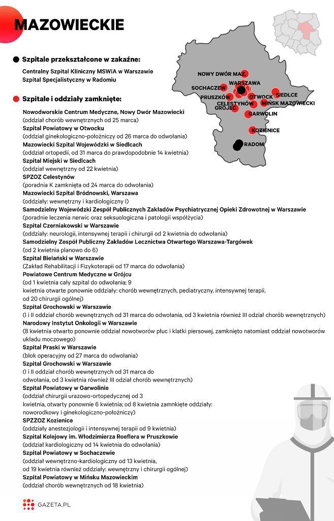 Lista szpitali