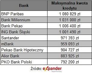 Maksymalna kwota kredytu w różnych bankach