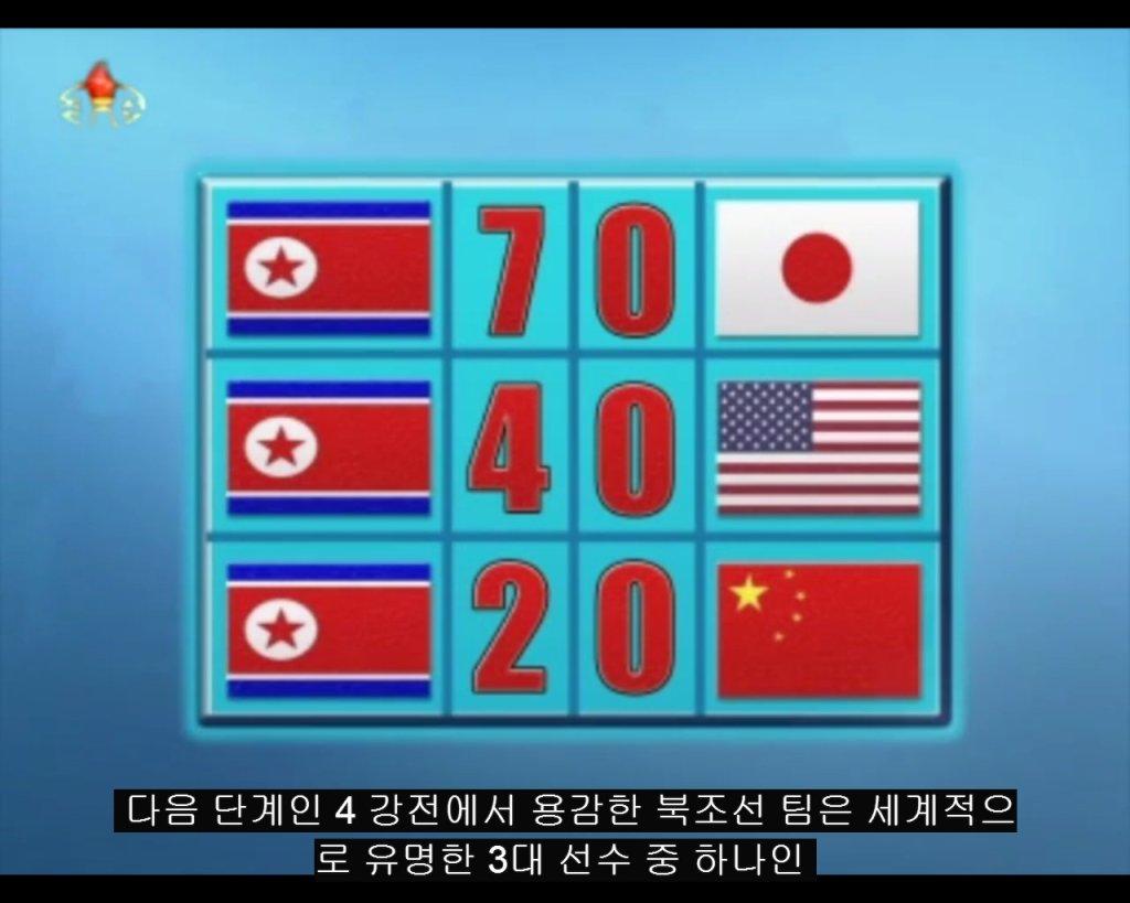 Wyniki Korei w fazie grupowej