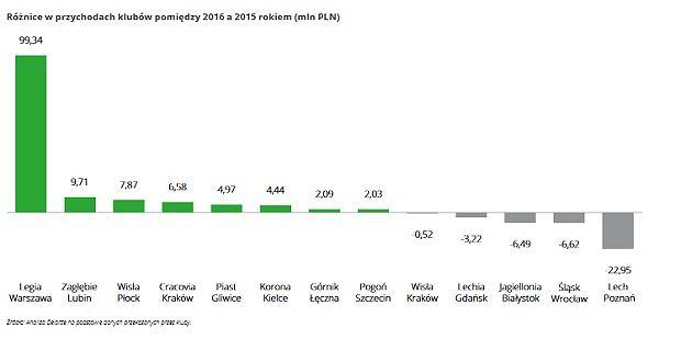 Różnice w przychodach klubów pomiędzy 2016 a 2015 rokiem (mln PLN)