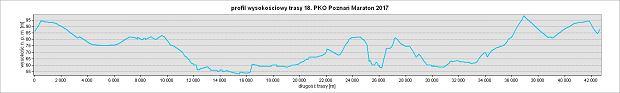 profil trasy Poznań Maratonu