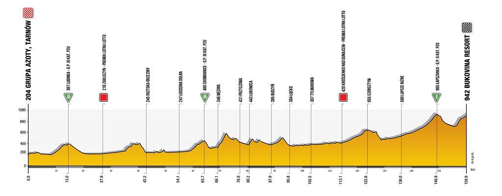Trasa 4. etapu Tour de Pologne