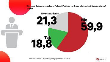 Polacy uważają, że rząd nie przygotował państwa na jesienną falę zachorowań na COVID-19