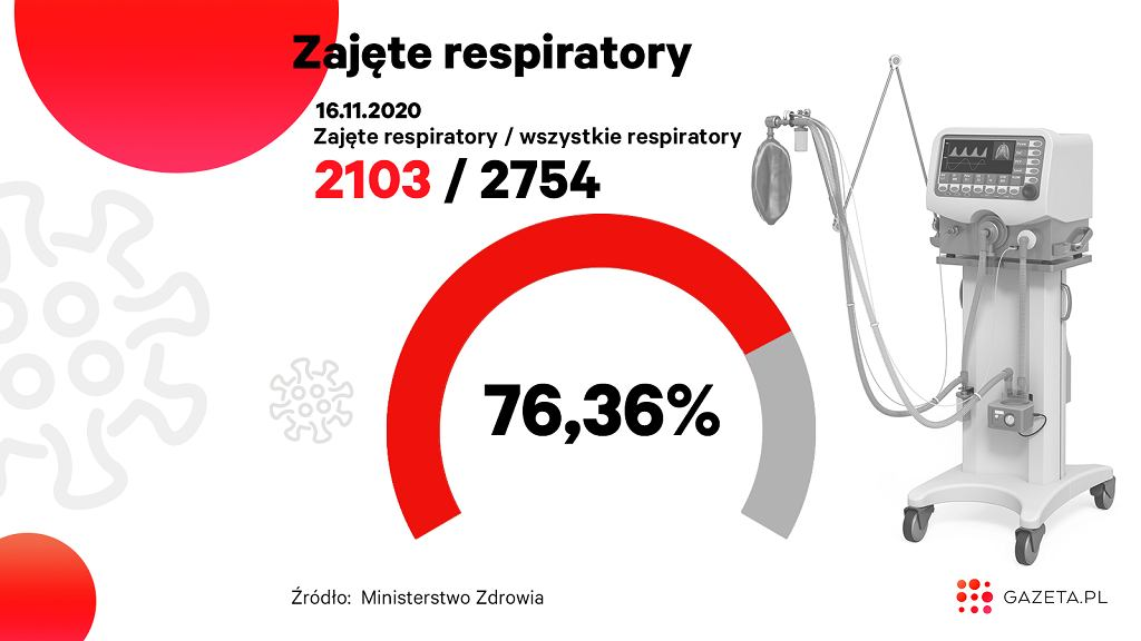 Koronawirus w Polsce. Zajętych jest ponad 76 proc. respiratorów (zdjęcie ilustracyjne)