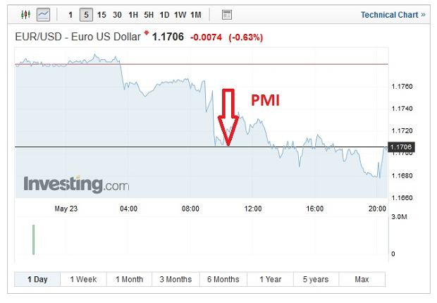 Notowania euro wobec dolara a indeksy PMI dla gospodarek strefy euro