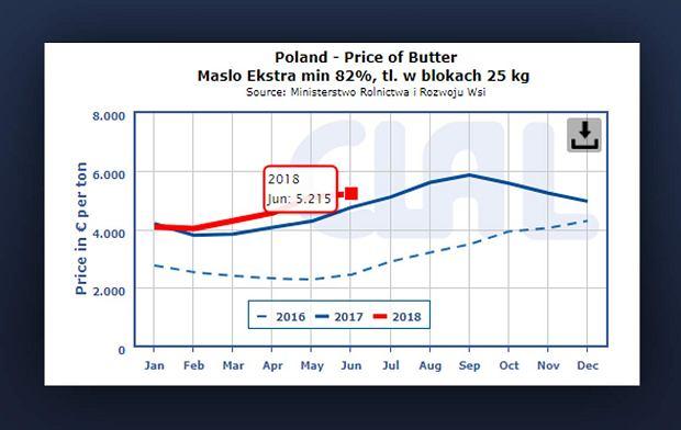 Wzrost cen masła na rynku hurtowym w Polsce (rok 2016, 2017 i 2018)