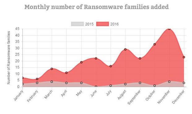 Nowe rodziny oprogramowania ransomware w 2016 roku, w porównaniu do 2015 roku