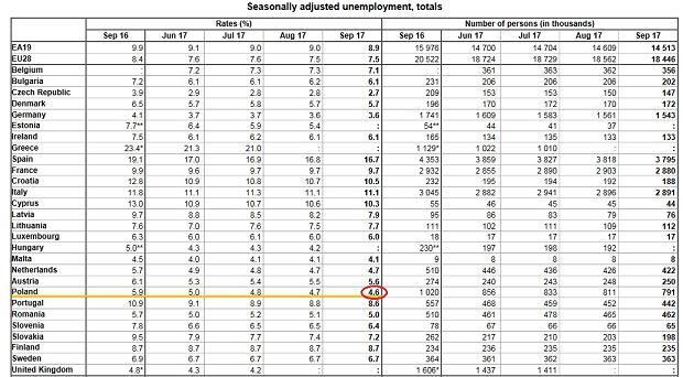 Bezrobocie w UE we wrześniu