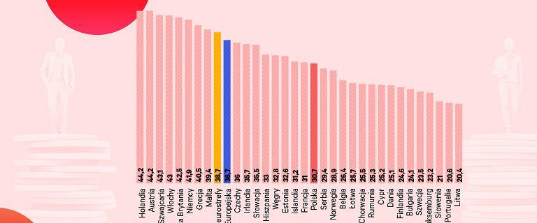 Kobiety zależne od państwa. Dlaczego Polki zarabiają mniej od Polaków?