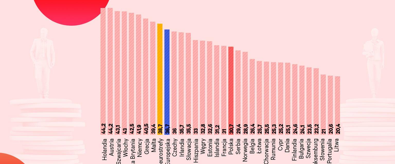 Pensje czterech na dziesięć kobiet w Polsce zależą bezpośrednio od polityki rządu [WYKRES DNIA]
