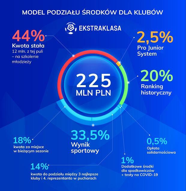 Model podziału środków dla klubów Ekstraklasy