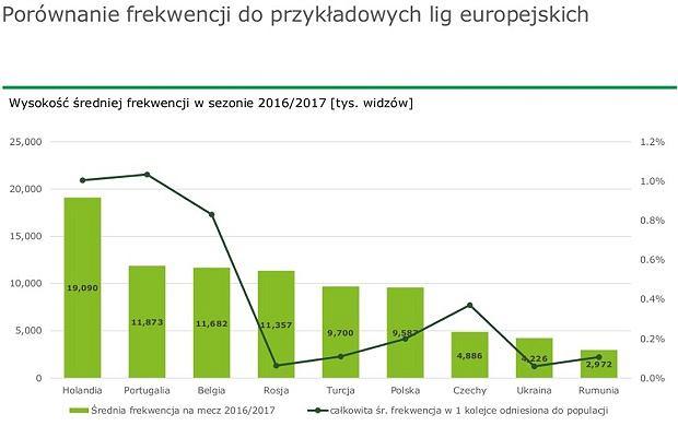 Porównanie frekwencji do przykładowych lig europejskich