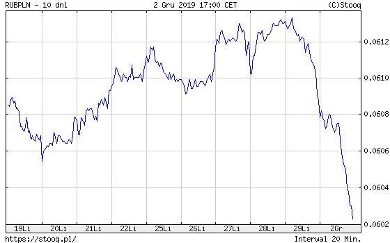 Kurs rubla w ostatnim miesiącu