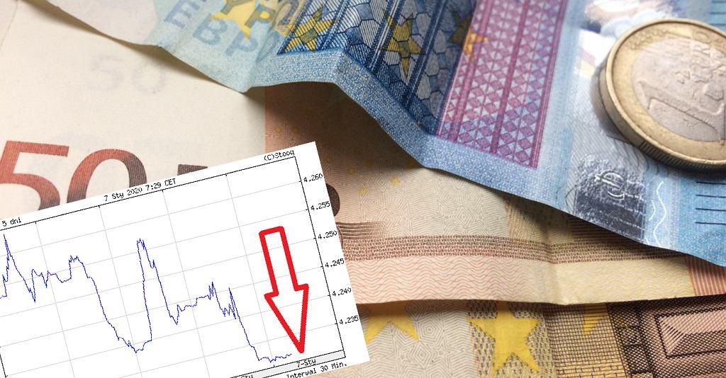 Kurs euro jest najtańszy do 20 miesięcy