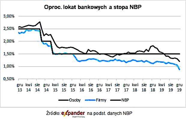 Oprocentowanie lokat bankowych względem stopy NBP