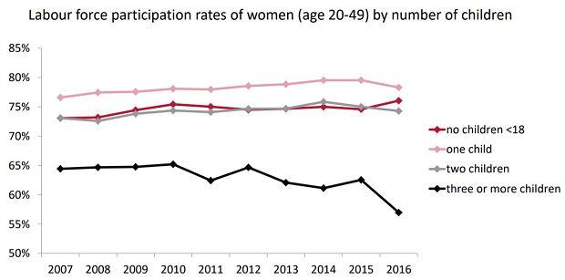 Aktywność zawodowa kobiet w zależności od liczby posiadanych dzieci.
