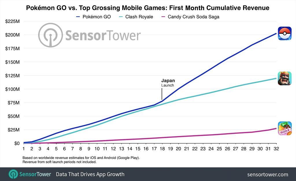 Pokemon GO - przychody po miesiącu od premiery