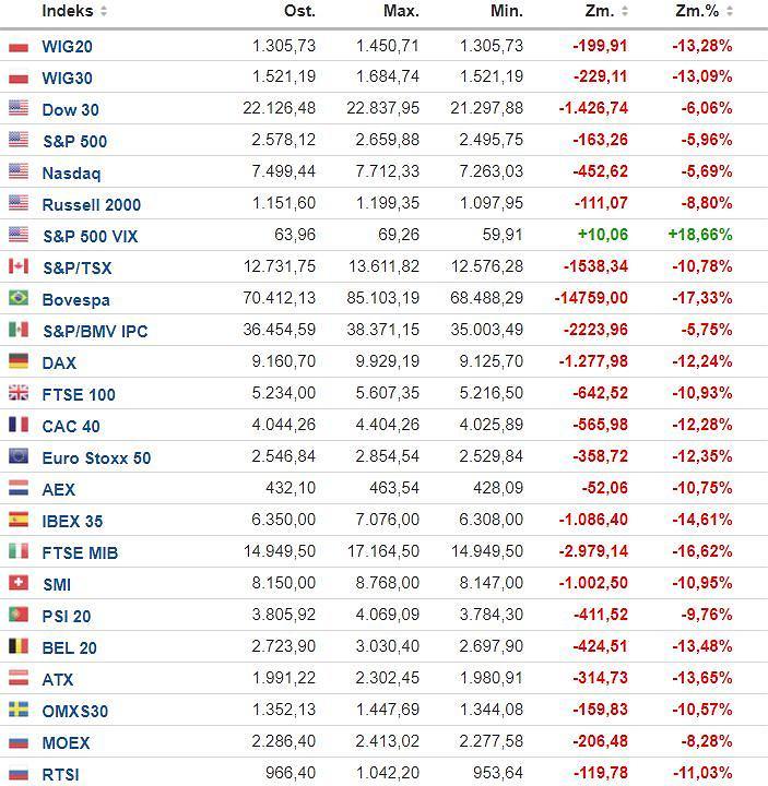 Główne światowe indeksy Fot. Investing.com