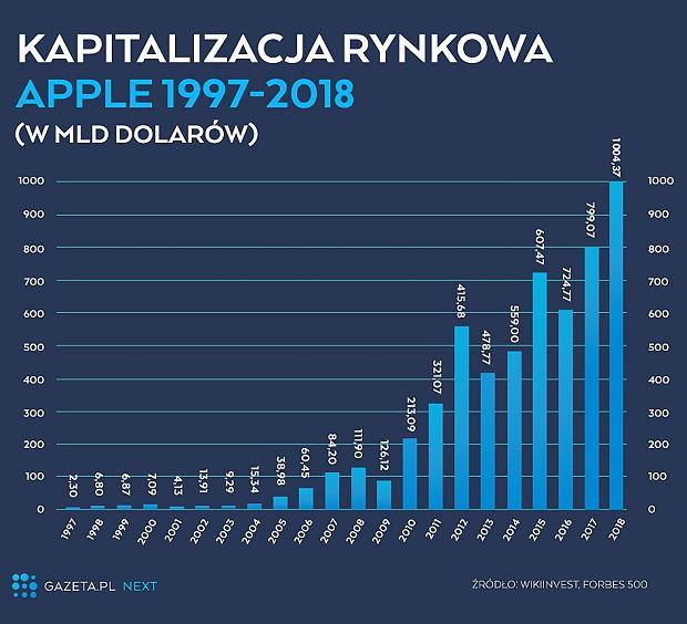 Kapitalizacja rynkowa Apple (1997-2018)