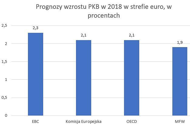 Prognozy wzrostu gospodarczego w strefie euro na 2018 rok