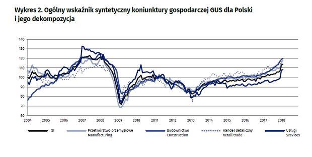 Koniunktura gospodarcza wg sektorów