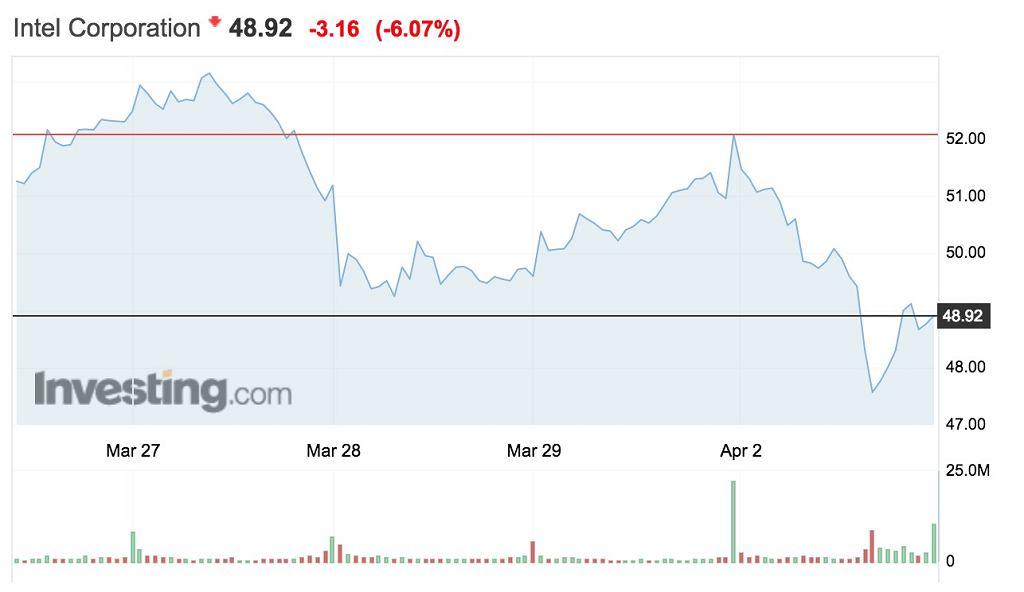 Intel - spadek cen akcji w handlu posesyjnym