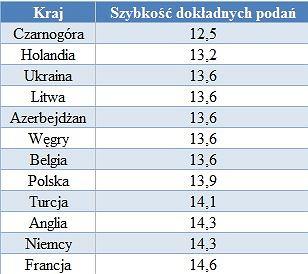 Statystyki dt. polskiej piłki