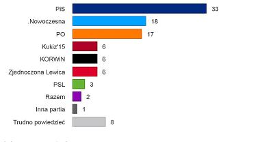 Sondaż Ipsos dla TVP