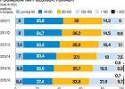 W PKP PLK ceny spadają. Co z cenami biletów? U niektórych mogą być... podwyżki
