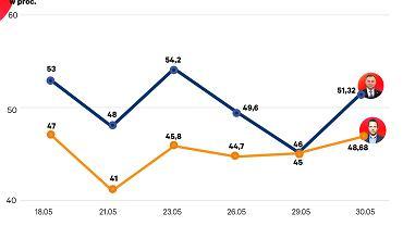 Jak na razie sondaże dają zwycięstwo w drugiej turze Andrzejowi Dudzie