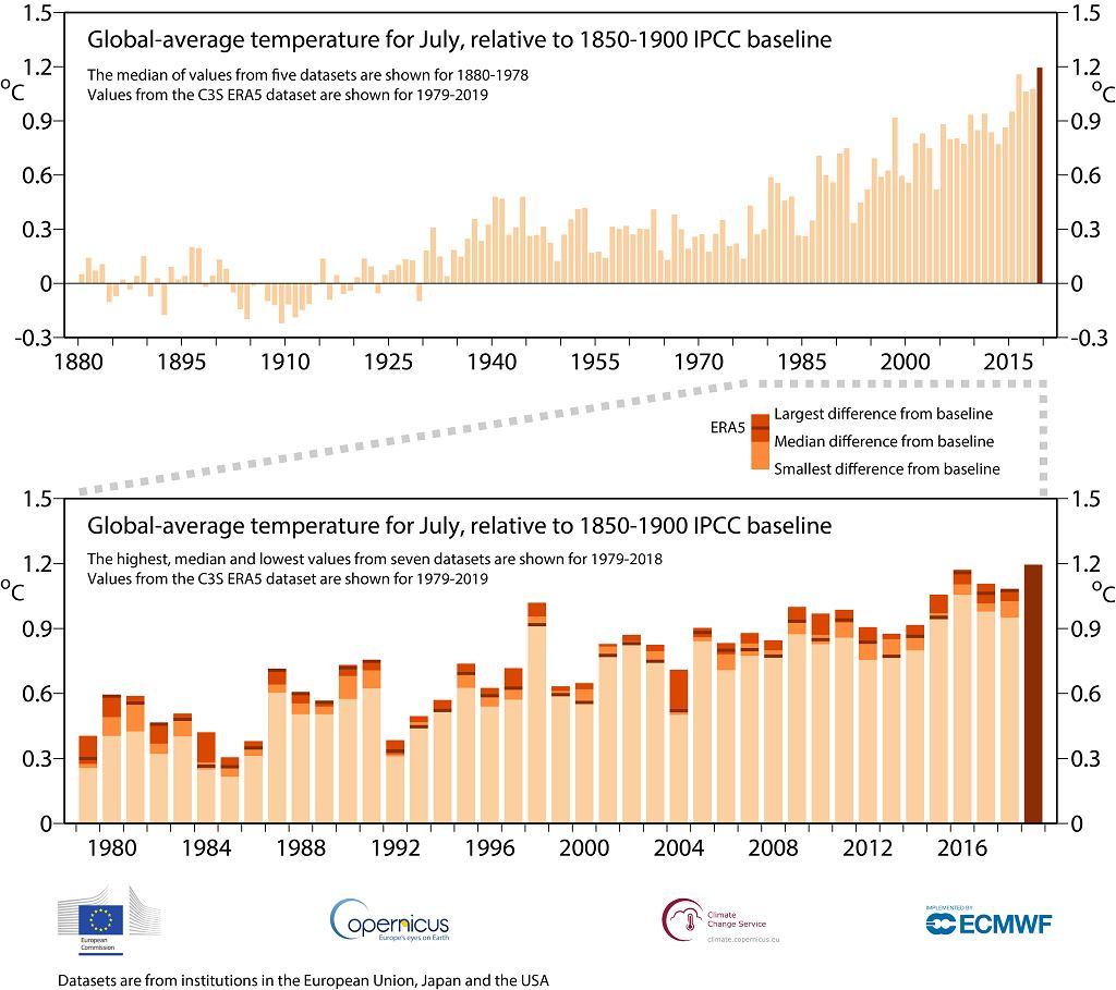 Globalna średnia temperatura dla lipca