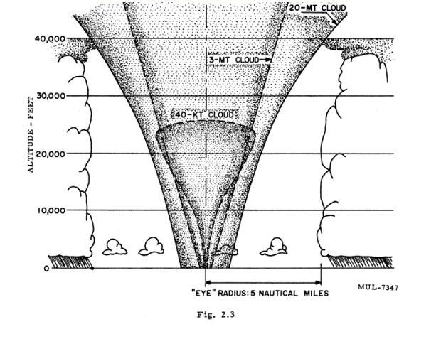Fragment prezentacji Reeda z 1959 roku. Porównanie rozmiaru chmur po eksplozjach jądrowych z okiem huraganu