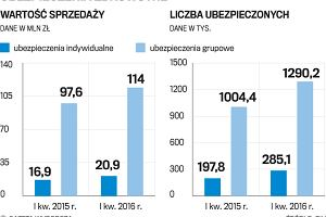 Miliony Polaków płacą za szybsze leczenie