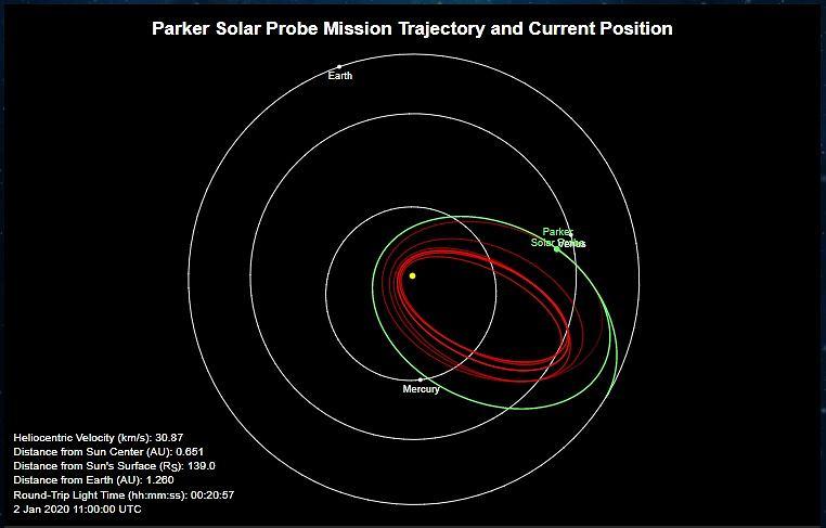 Parker Solar Probe - lokalizacja