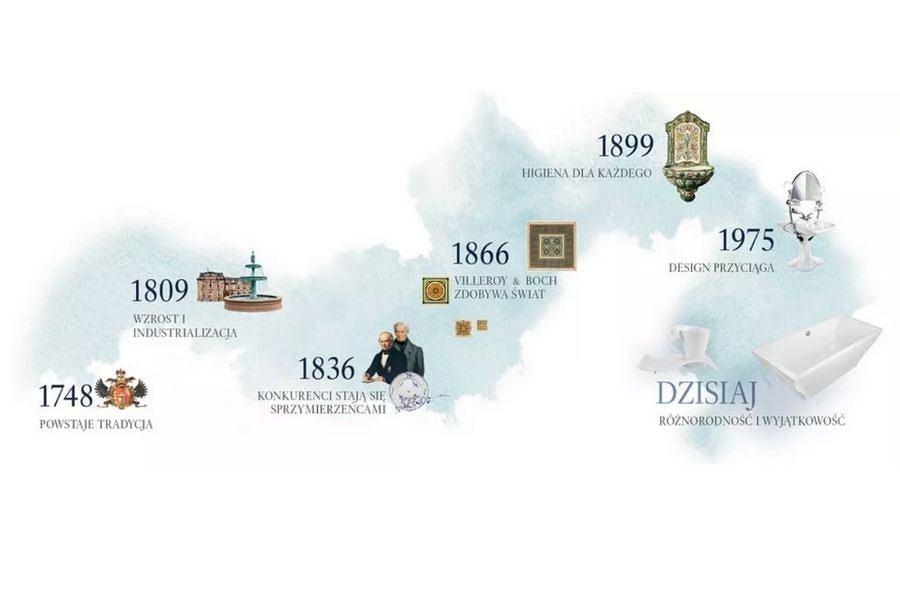 Villeroy & Boch - marka, która tworzy historię już od 1748 roku