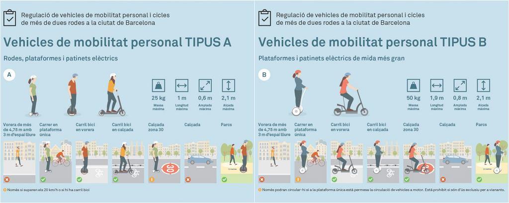 Przepisy regulujące korzystanie z urządzeń transportu osobistego w Barcelonie