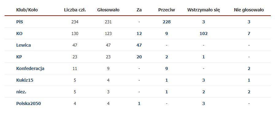 Głosowanie nad kandydaturą Piotra Ikonowicza
