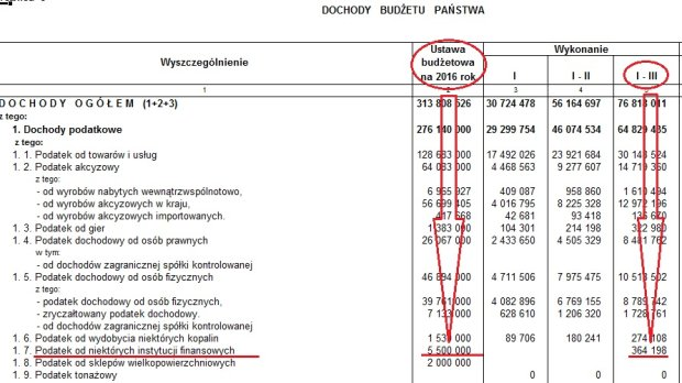 Dochody budżetu państwa po marcu 2016