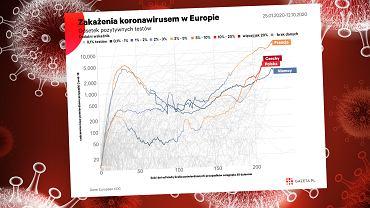 Pandemia w Europie przyspiesza