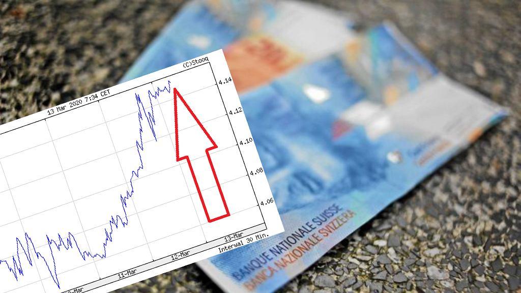 Kurs franka szwajcarskiego idzie w górę