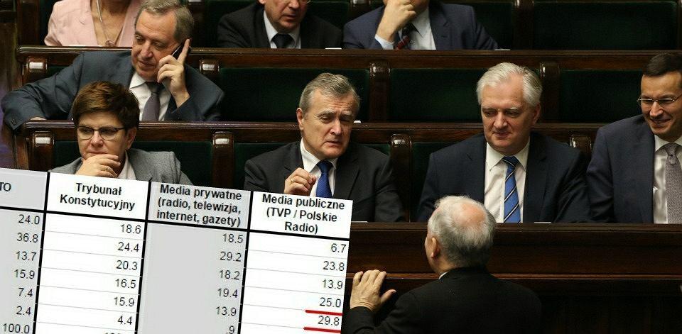 IBRiS sprawdził, kto może liczyć na zaufanie Polaków, a kto wzbudza ich nieufność