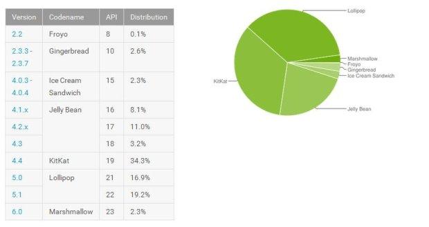 Android - fragmentacja