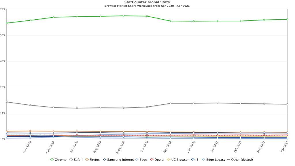 Rynek przeglądarek internetowych