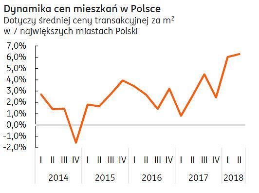 Jak szybko drożeją mieszkania w Polsce?