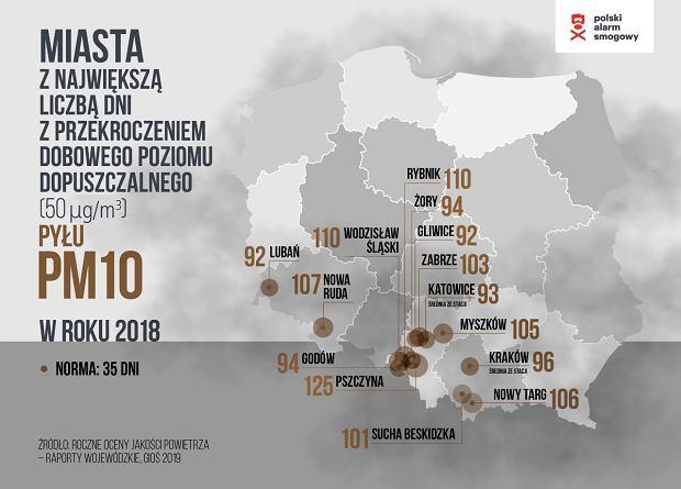 Miasta z największą liczbą smogowych dni