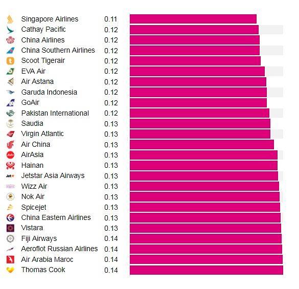 Druga 25. najtańszych linii lotniczych świata według Rome2rio