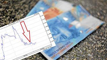 Kurs franka szwajcarskiego wreszcie w dół