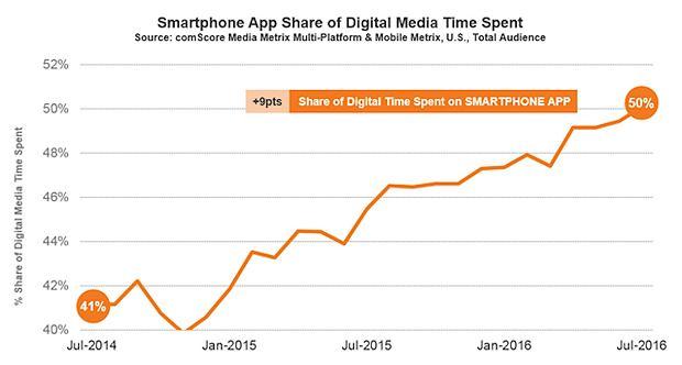Dwa lata temu mniej użytkownicy rzadziej korzystali z aplikacji na smartfonie
