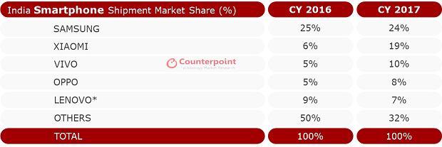 Rynek smartfonów w Indiach 2017 rok