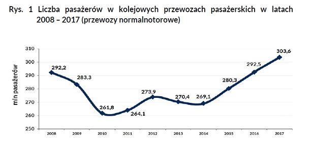 Ilu pasażerów przewiozły koleje w Polsce